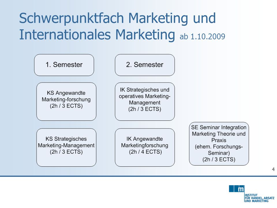 Schwerpunktfach Marketing und Internationales Marketing ab 1.10.2009