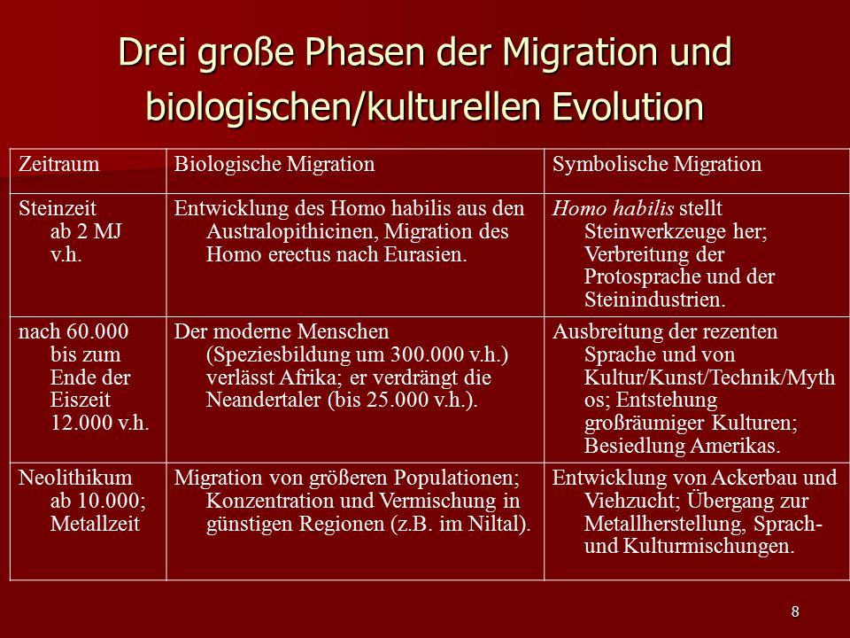 Drei große Phasen der Migration und biologischen/kulturellen Evolution