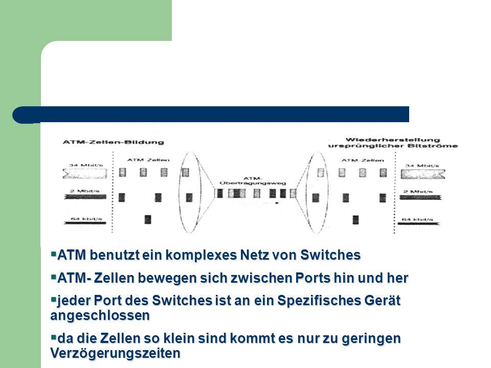 ATM benutzt ein komplexes Netz von Switches