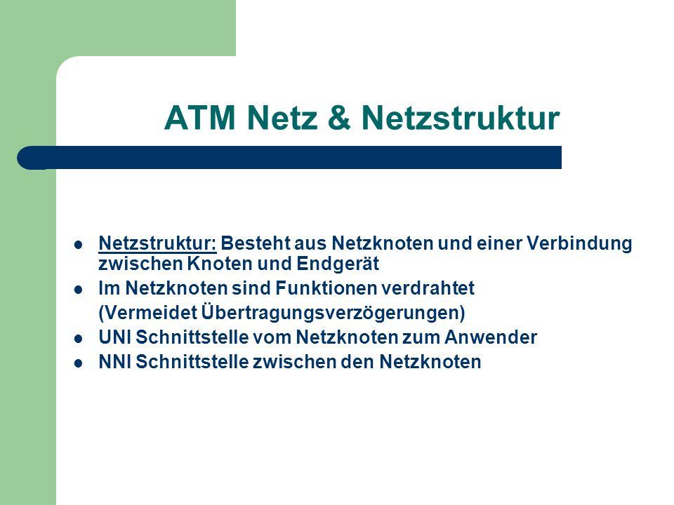ATM Netz & Netzstruktur