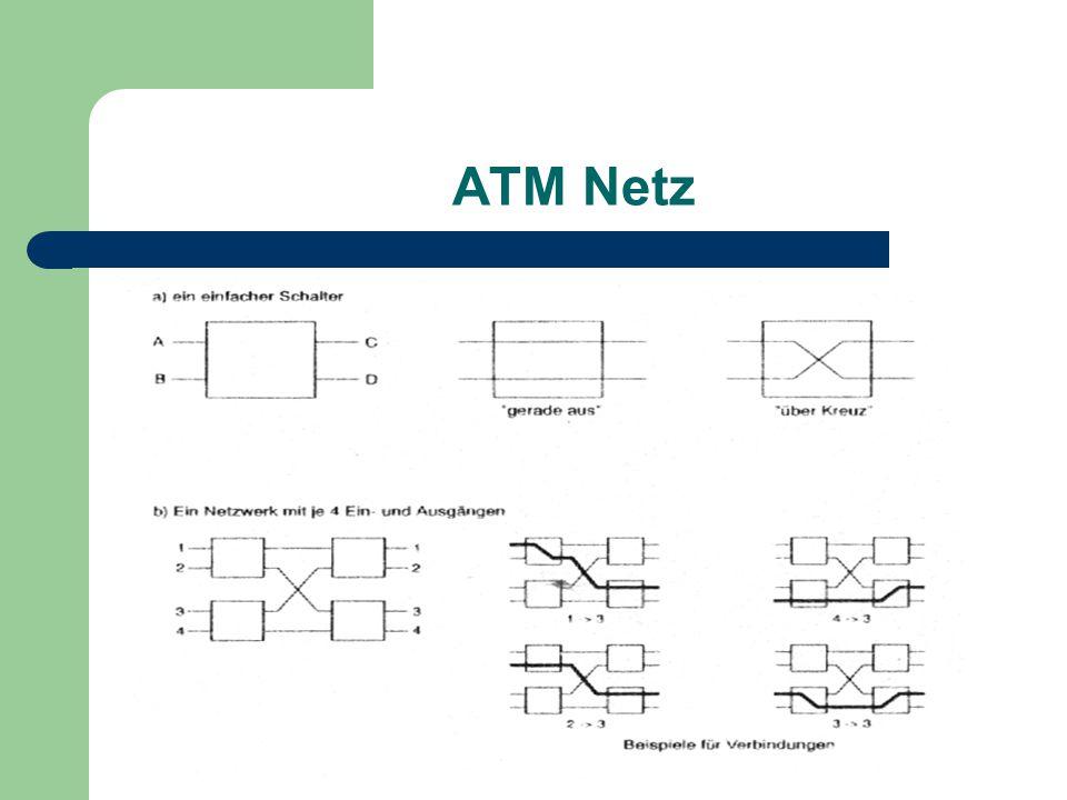 ATM Netz