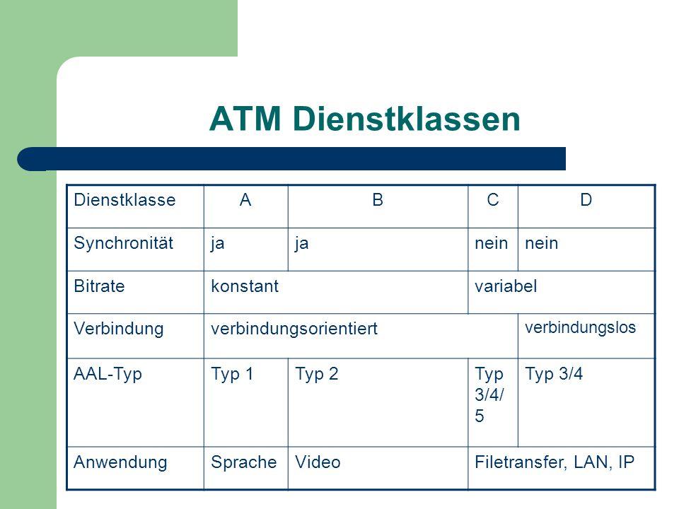 ATM Dienstklassen Dienstklasse A B C D Synchronität ja nein Bitrate
