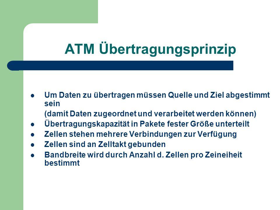 ATM Übertragungsprinzip