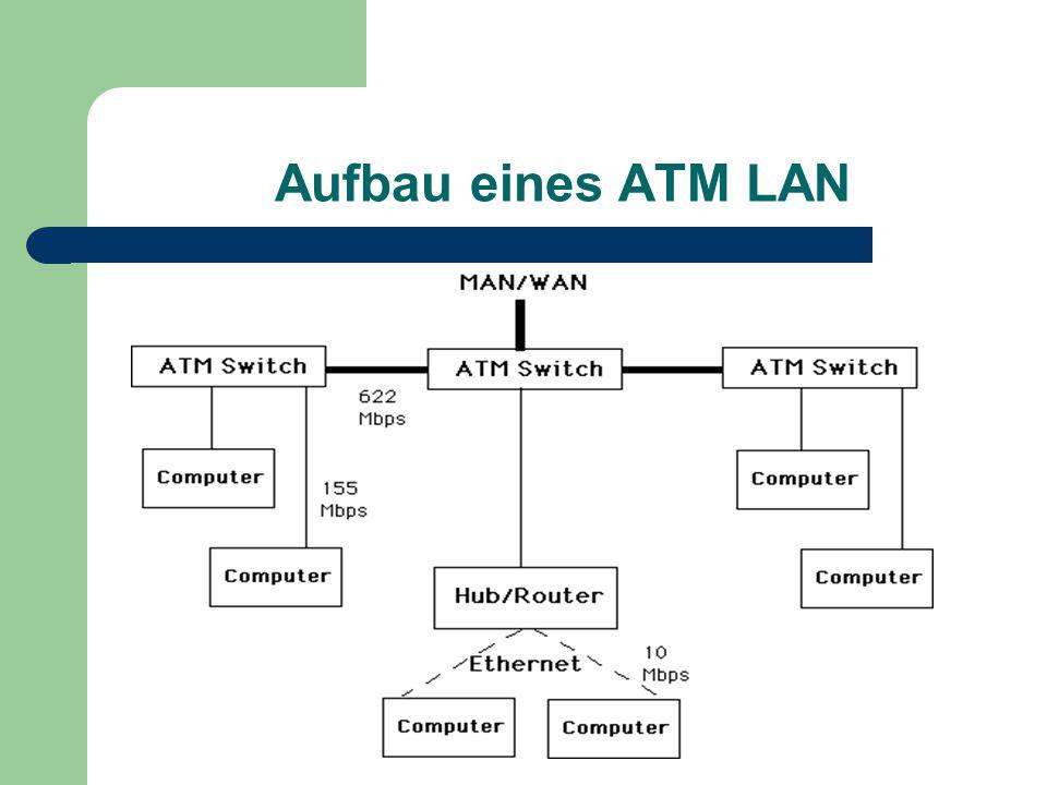 Aufbau eines ATM LAN