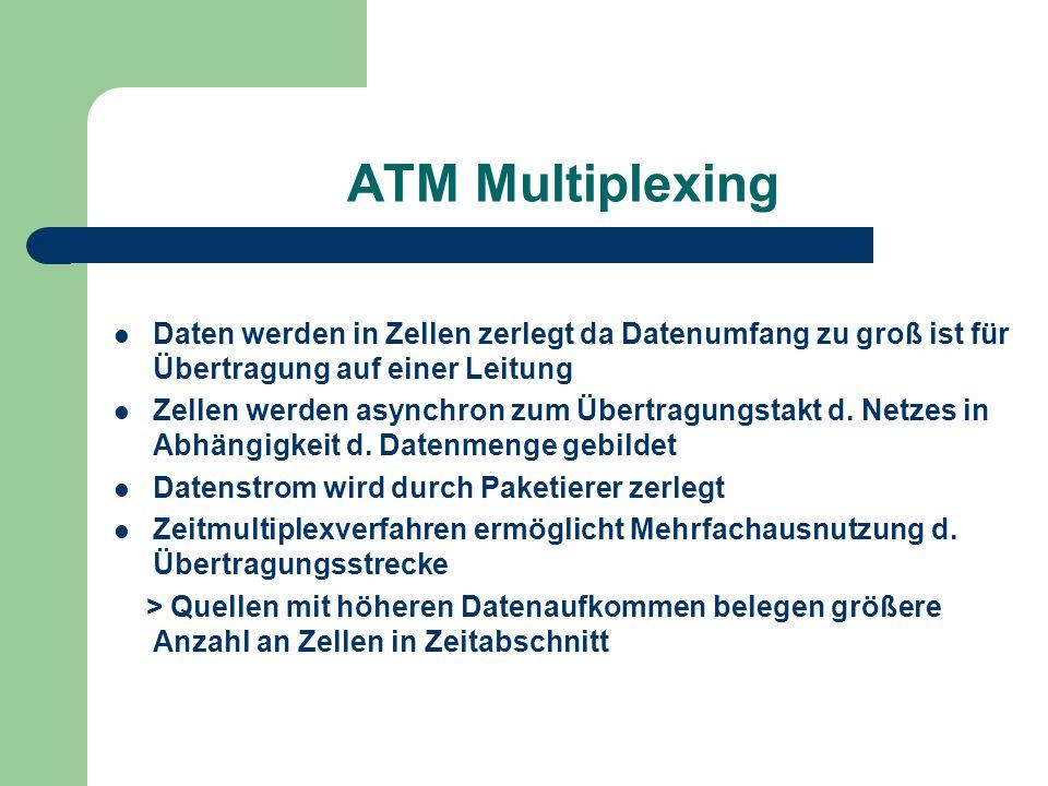 ATM Multiplexing Daten werden in Zellen zerlegt da Datenumfang zu groß ist für Übertragung auf einer Leitung.