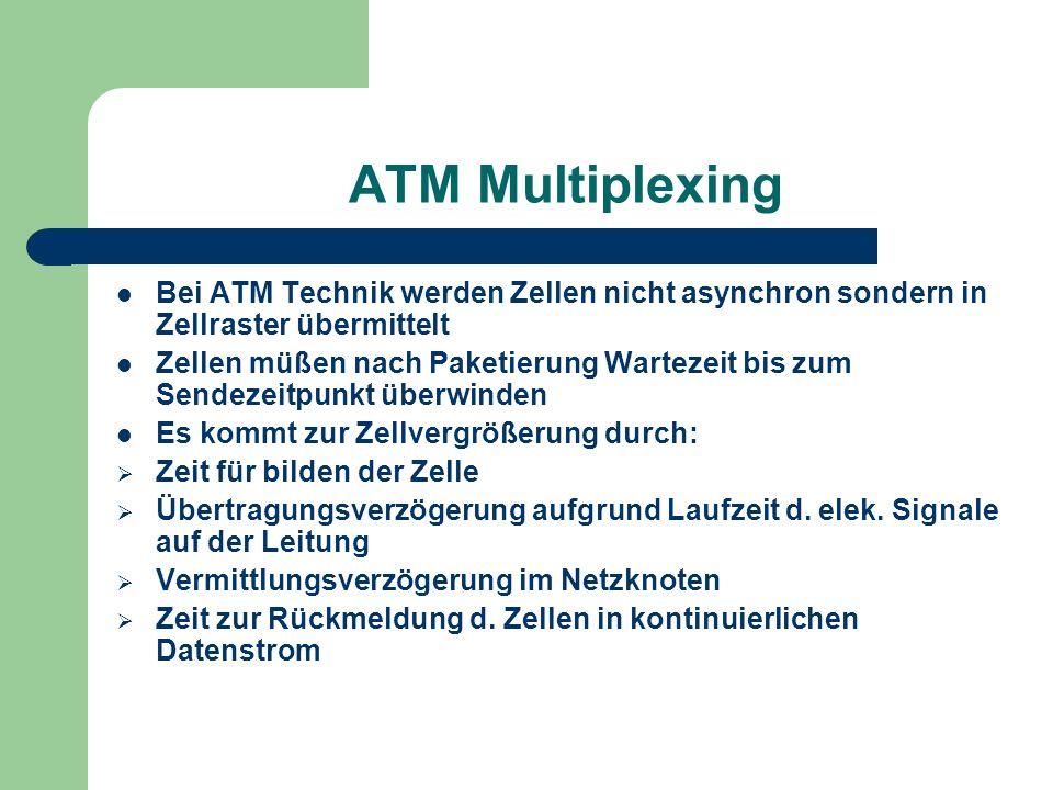 ATM Multiplexing Bei ATM Technik werden Zellen nicht asynchron sondern in Zellraster übermittelt.