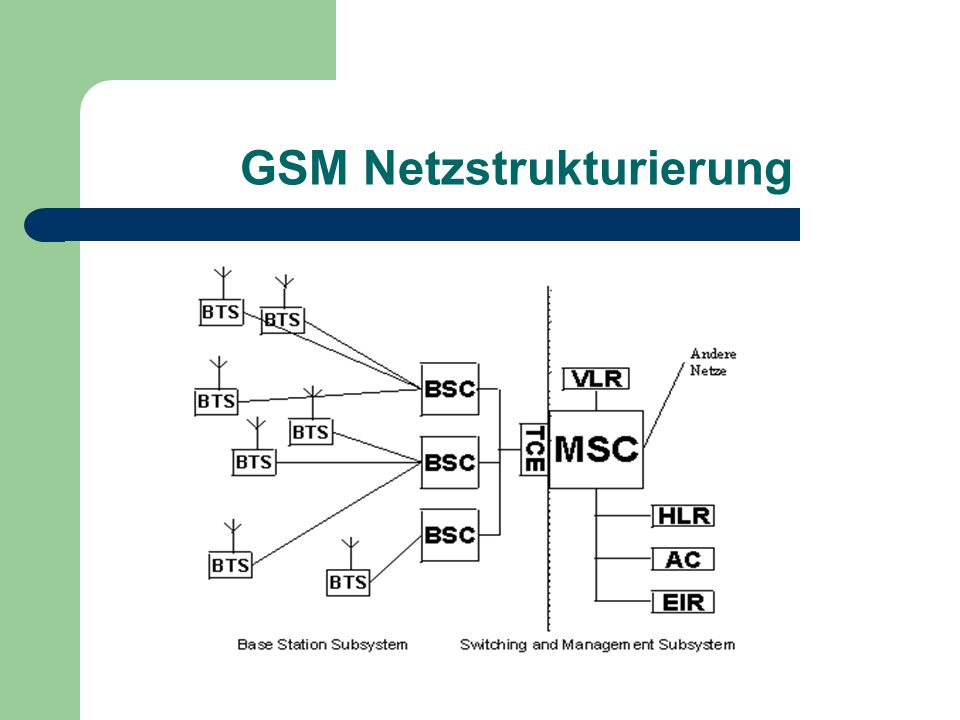 GSM Netzstrukturierung