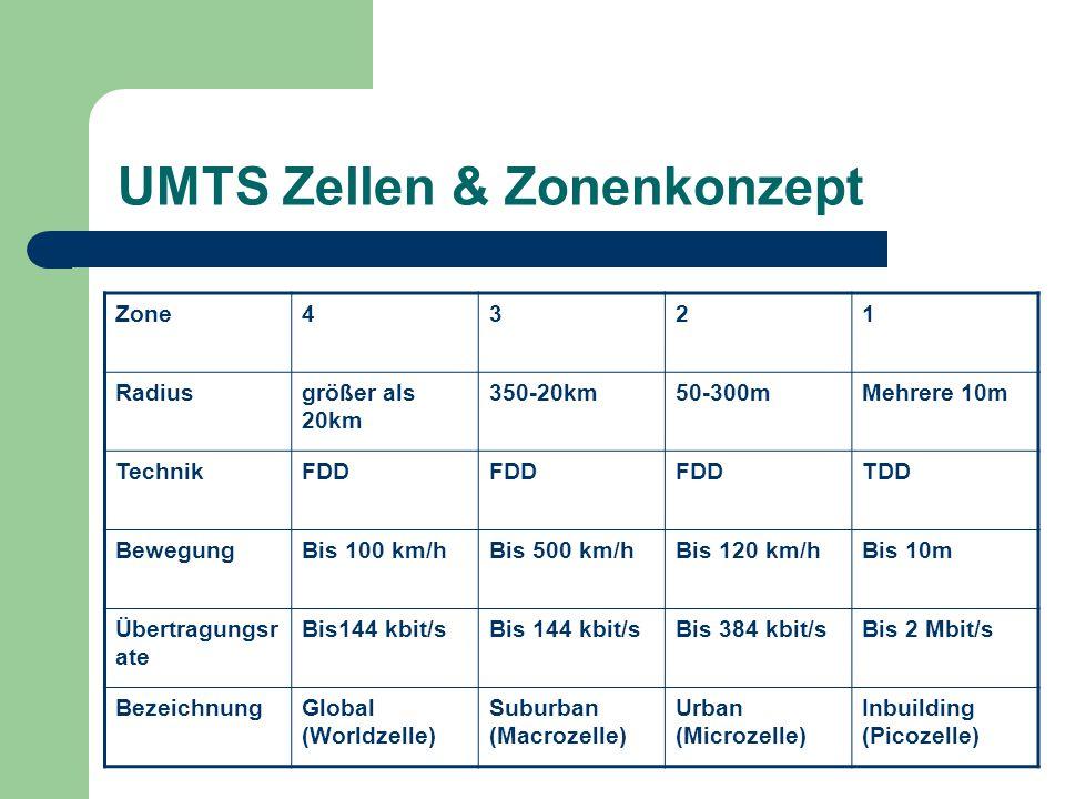 UMTS Zellen & Zonenkonzept