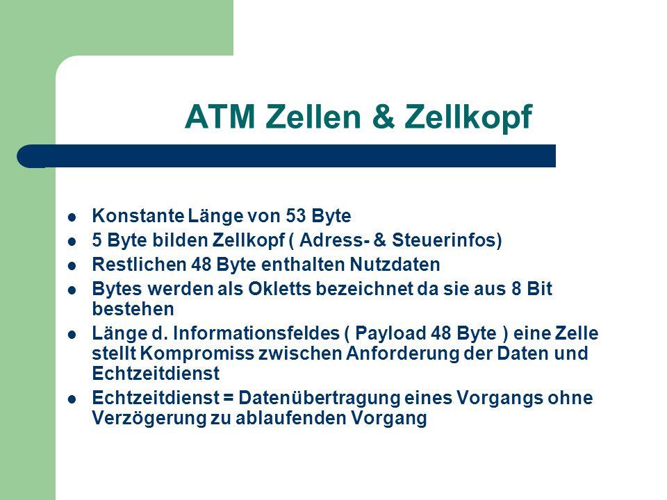ATM Zellen & Zellkopf Konstante Länge von 53 Byte