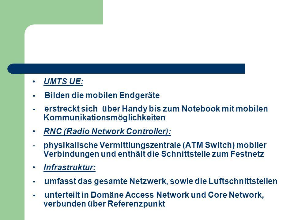 UMTS UE: - Bilden die mobilen Endgeräte. - erstreckt sich über Handy bis zum Notebook mit mobilen Kommunikationsmöglichkeiten.