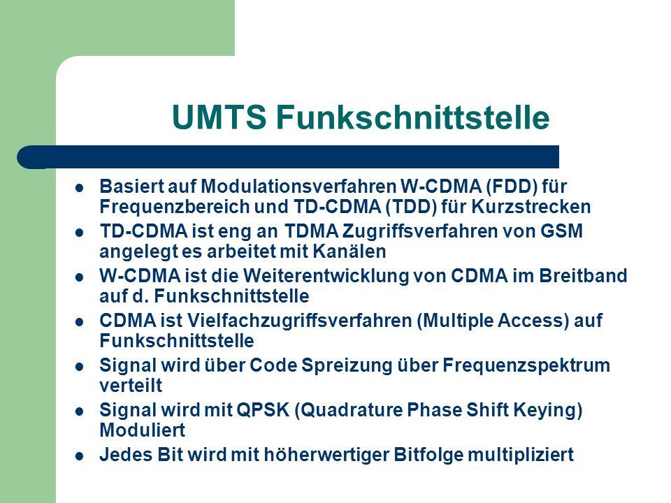 UMTS Funkschnittstelle