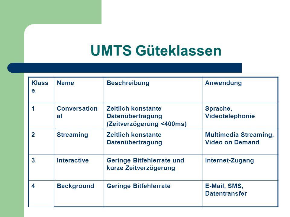 UMTS Güteklassen Klasse Name Beschreibung Anwendung 1 Conversational