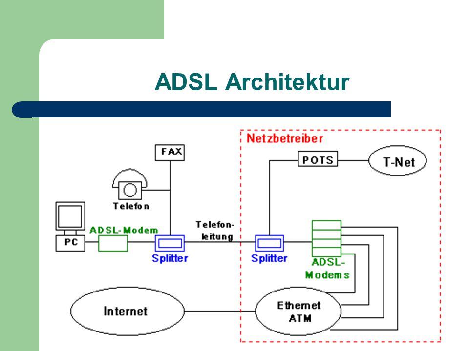 ADSL Architektur