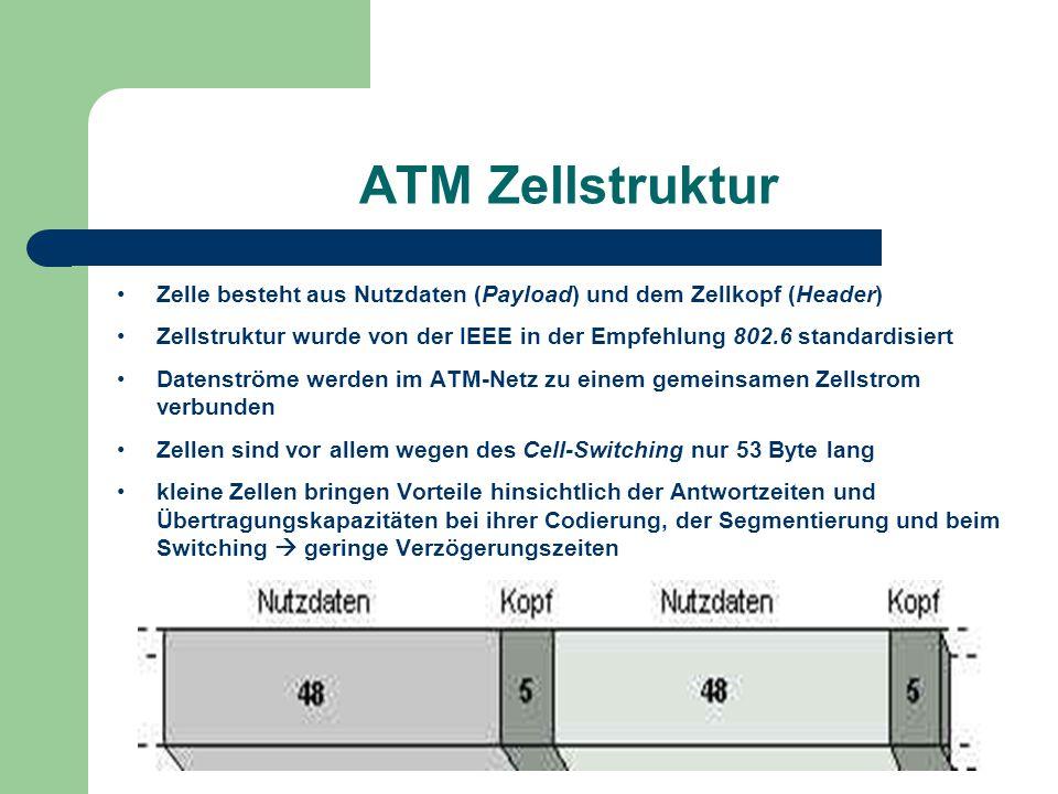 ATM Zellstruktur Zelle besteht aus Nutzdaten (Payload) und dem Zellkopf (Header)