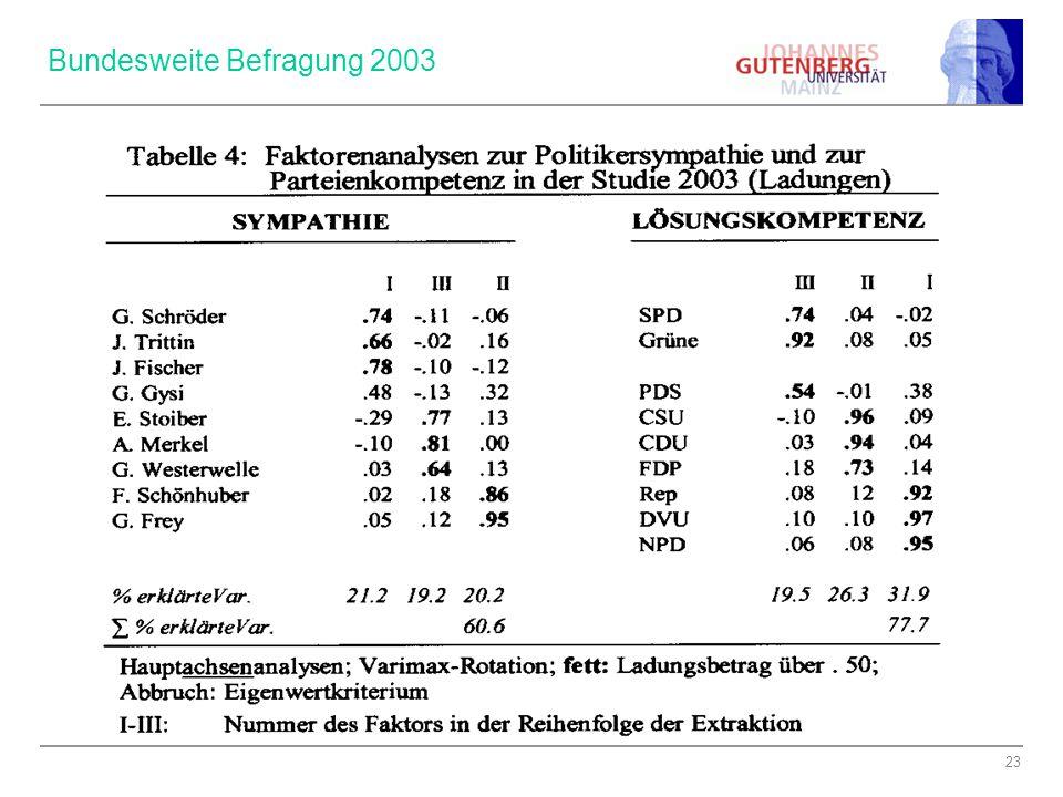 Bundesweite Befragung 2003