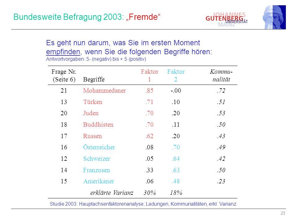 """Bundesweite Befragung 2003: """"Fremde"""