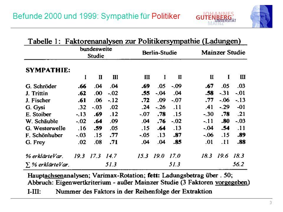 Befunde 2000 und 1999: Sympathie für Politiker