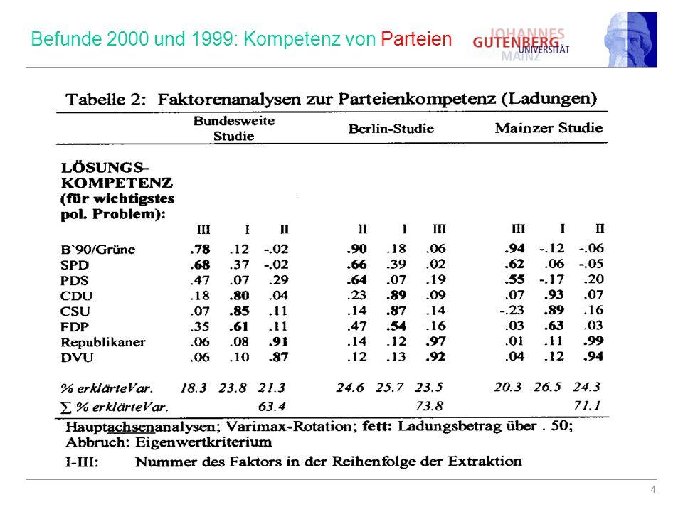 Befunde 2000 und 1999: Kompetenz von Parteien