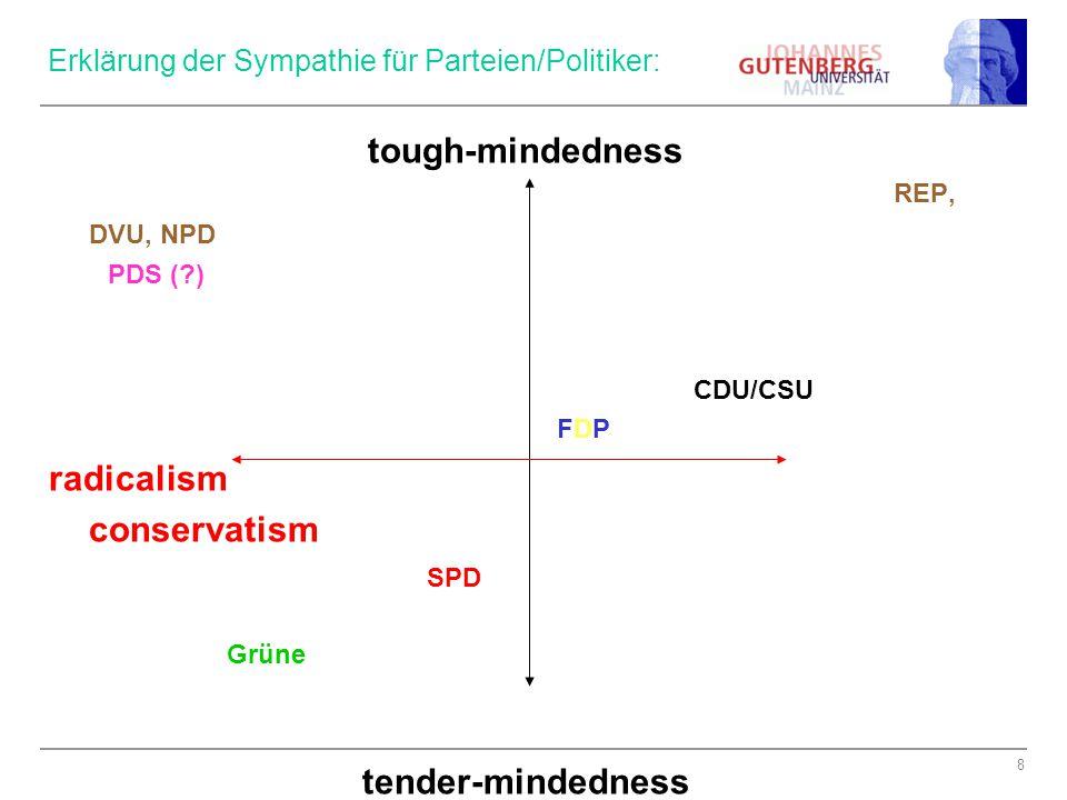 Erklärung der Sympathie für Parteien/Politiker: