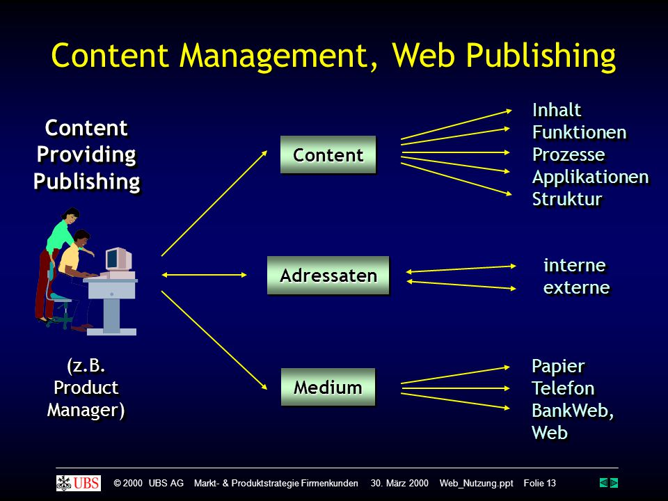 Content Management, Web Publishing