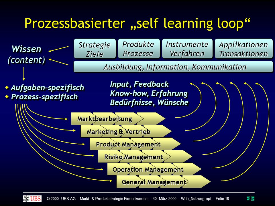 "Prozessbasierter ""self learning loop"
