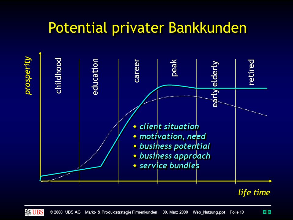 Potential privater Bankkunden