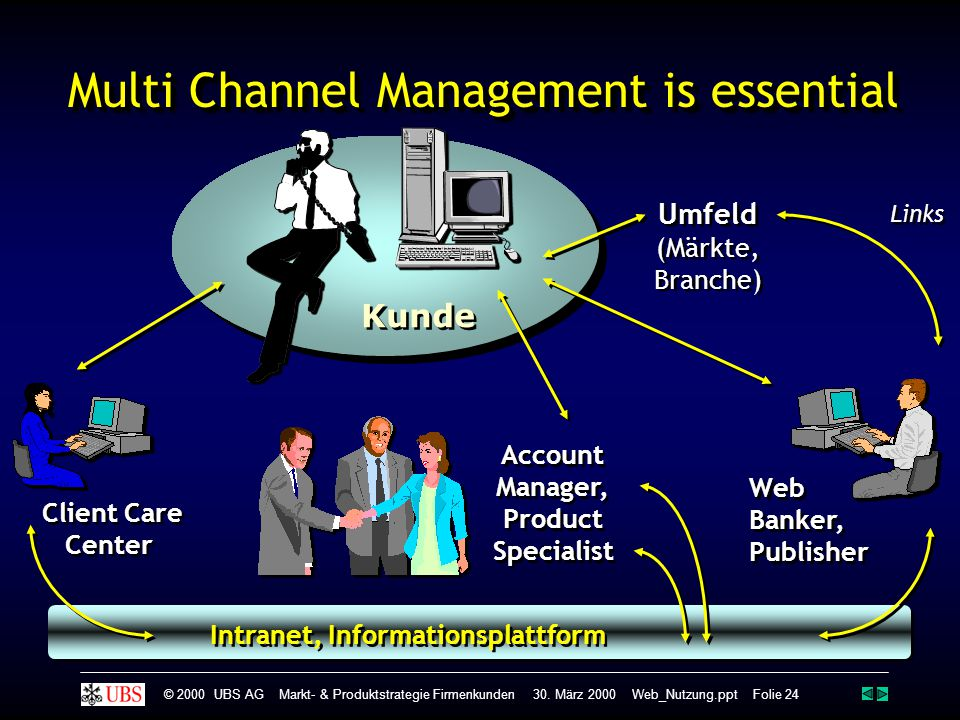 Multi Channel Management is essential