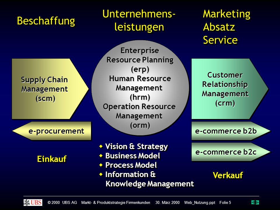 Unternehmens- leistungen Marketing Absatz Service Beschaffung Einkauf