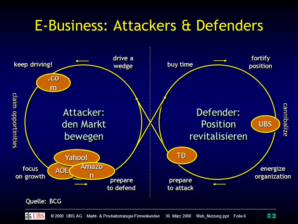 E-Business: Attackers & Defenders
