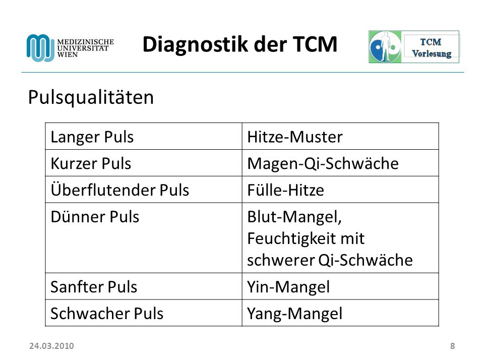 Diagnostik der TCM Pulsqualitäten Langer Puls Hitze-Muster Kurzer Puls