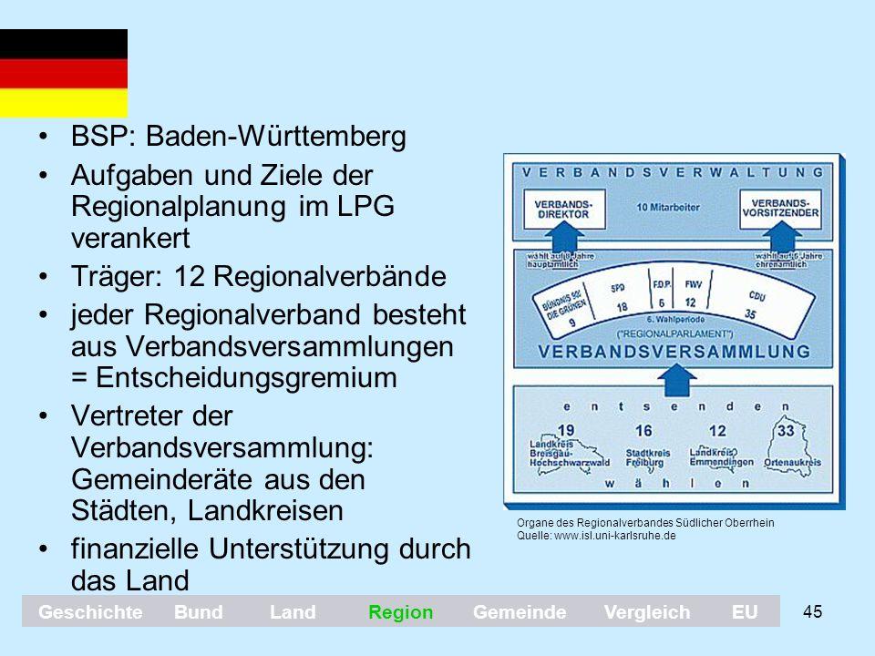 BSP: Baden-Württemberg