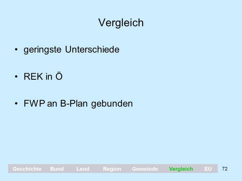 Vergleich geringste Unterschiede REK in Ö FWP an B-Plan gebunden