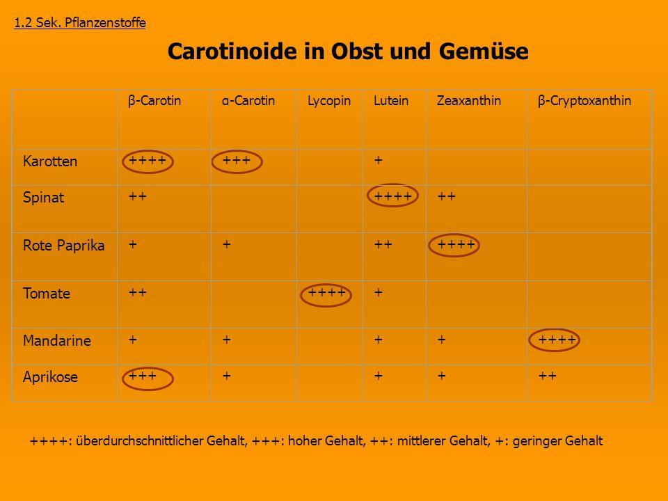 Carotinoide in Obst und Gemüse