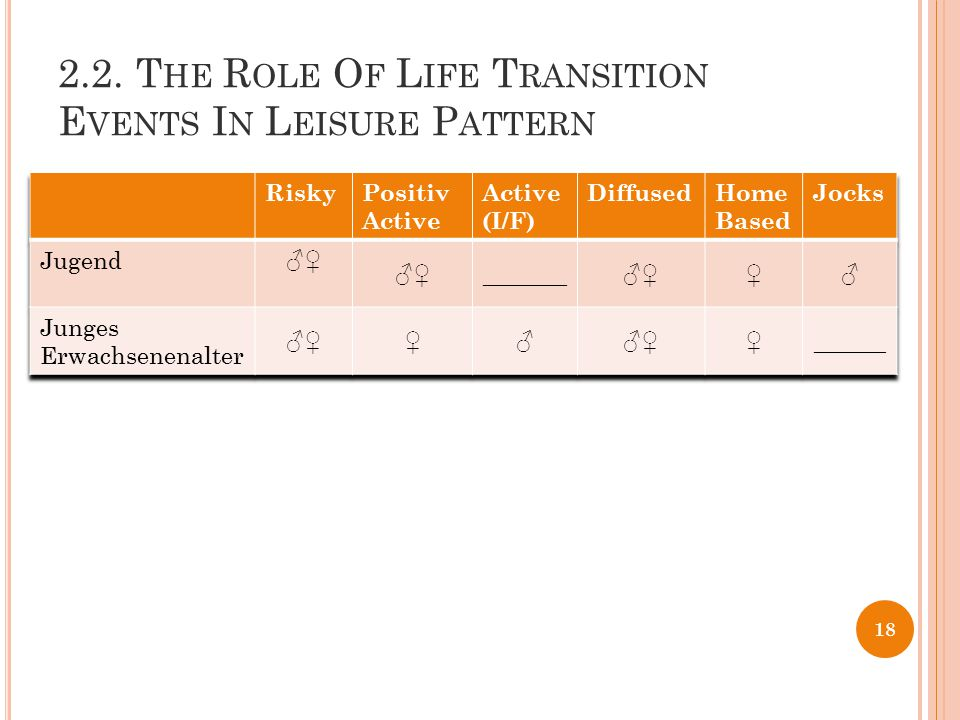 2.2. The Role Of Life Transition Events In Leisure Pattern