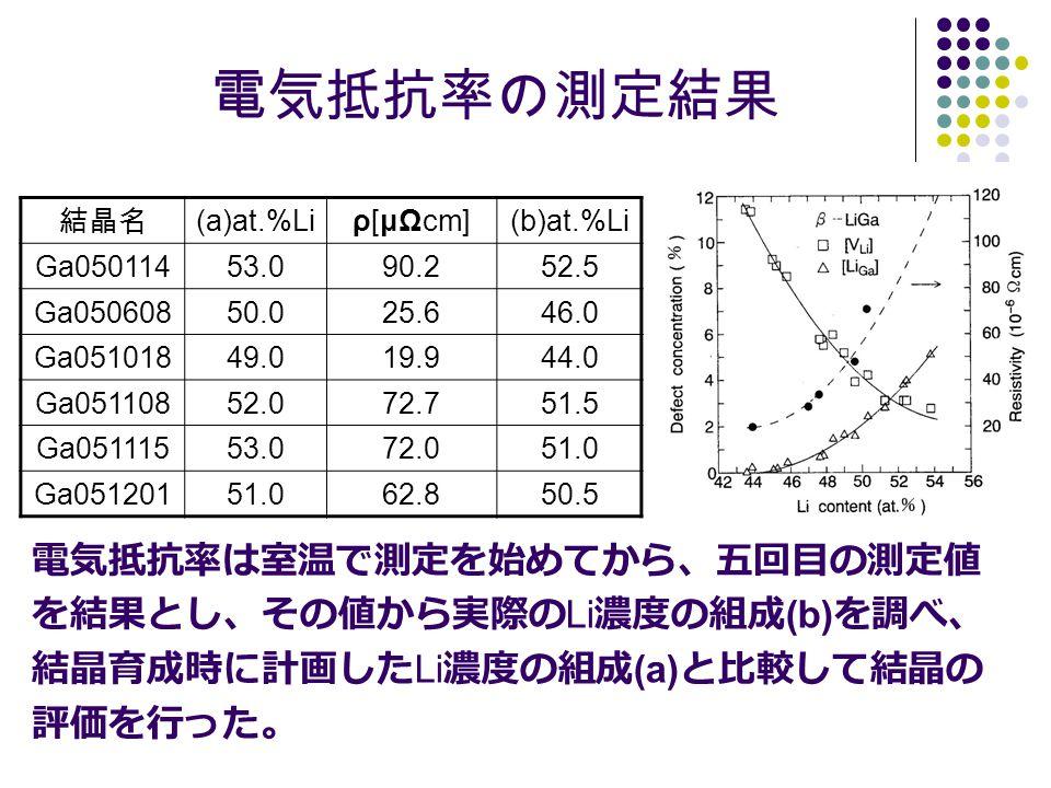 電気抵抗率の測定結果 電気抵抗率は室温で測定を始めてから、五回目の測定値 を結果とし、その値から実際のLi濃度の組成(b)を調べ、