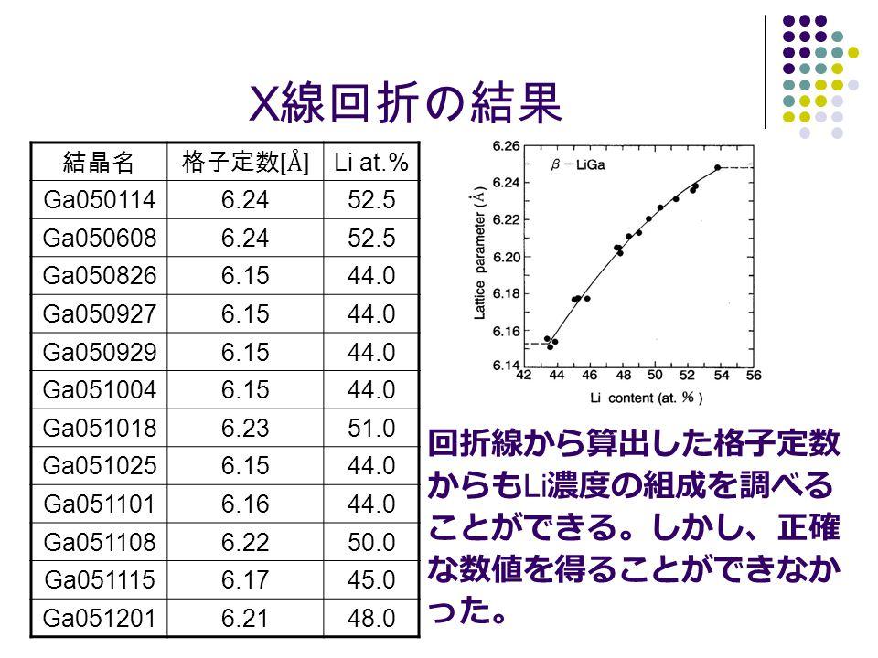 X線回折の結果 回折線から算出した格子定数 からもLi濃度の組成を調べる ことができる。しかし、正確 な数値を得ることができなか った。
