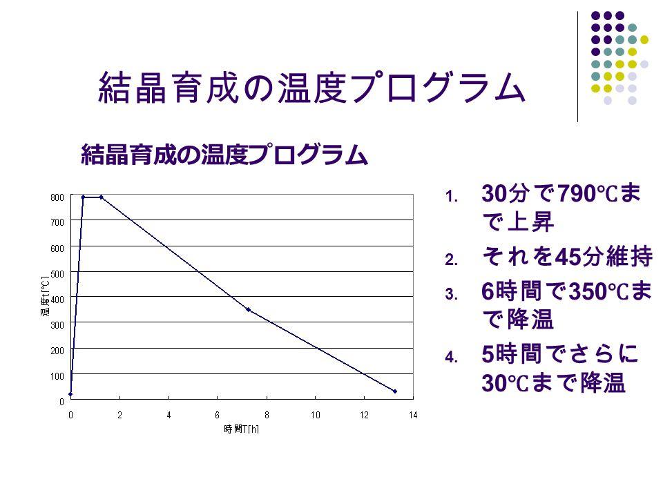 結晶育成の温度プログラム 結晶育成の温度プログラム 30分で790℃まで上昇 それを45分維持 6時間で350℃まで降温