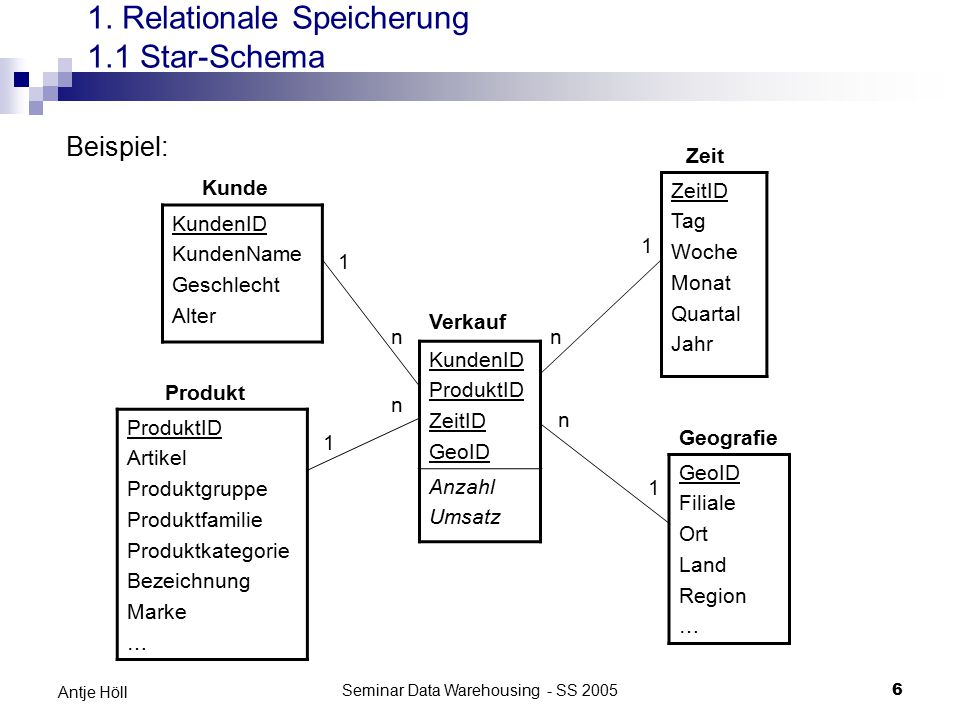 Seminar Data Warehousing - SS 2005