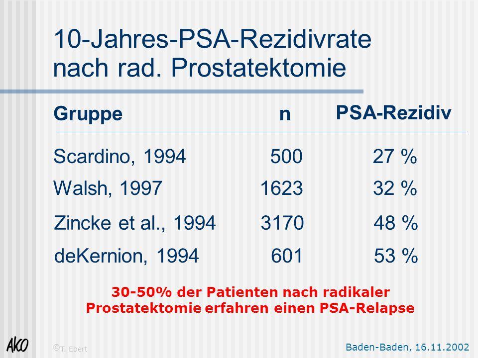 10-Jahres-PSA-Rezidivrate nach rad. Prostatektomie