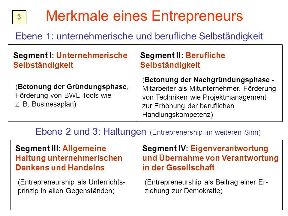 Merkmale eines Entrepreneurs