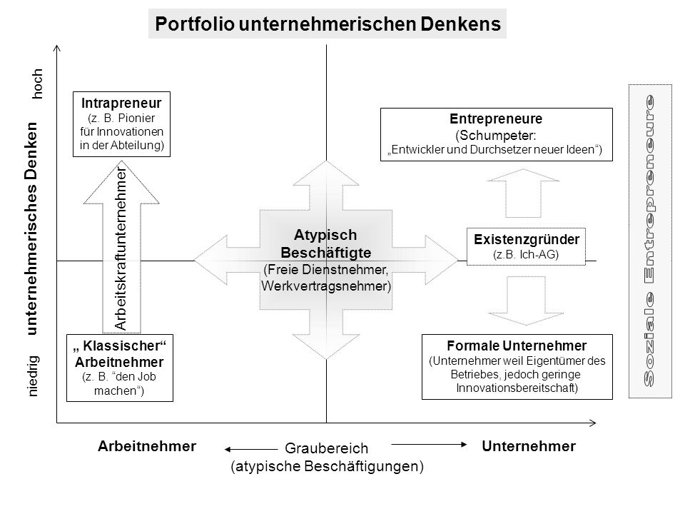 Portfolio unternehmerischen Denkens unternehmerisches Denken