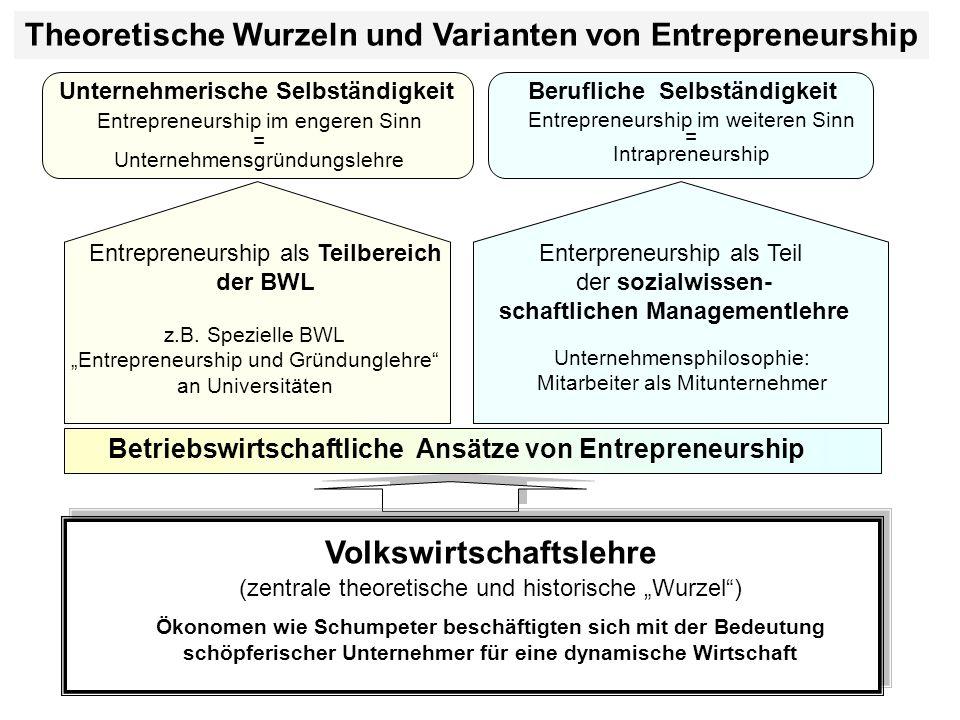 Theoretische Wurzeln und Varianten von Entrepreneurship