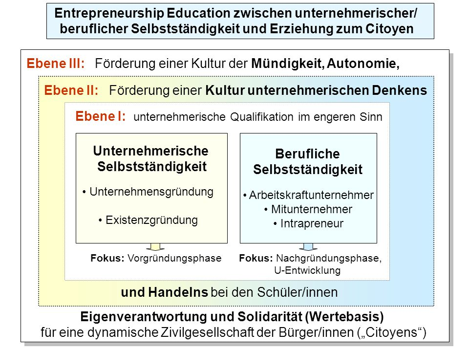 Entrepreneurship Education zwischen unternehmerischer/