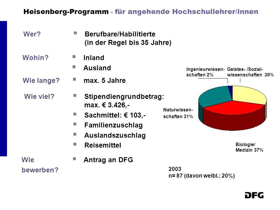 Heisenberg-Programm - für angehende Hochschullehrer/innen
