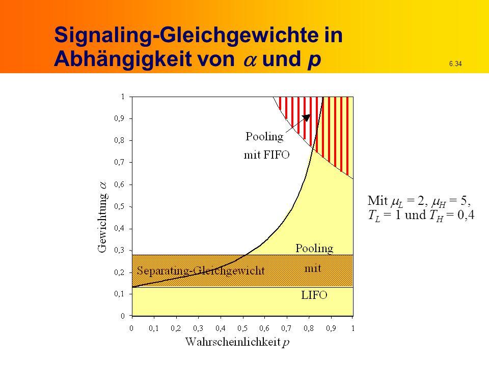 Signaling-Gleichgewichte in Abhängigkeit von a und p