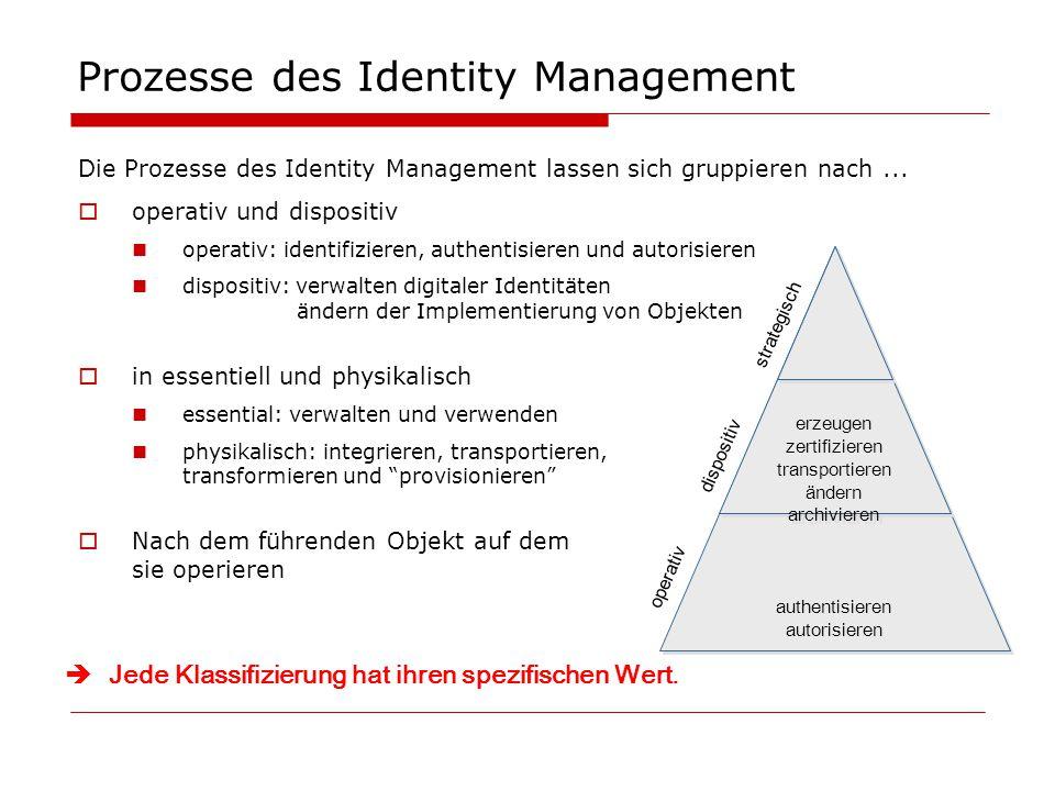 Prozesse des Identity Management