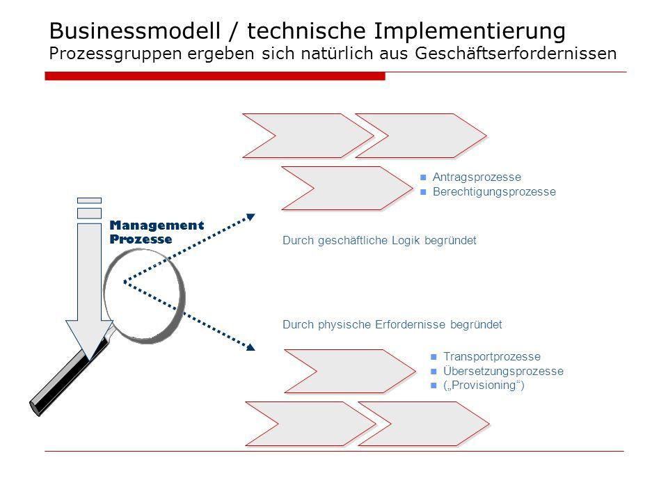 Businessmodell / technische Implementierung Prozessgruppen ergeben sich natürlich aus Geschäftserfordernissen