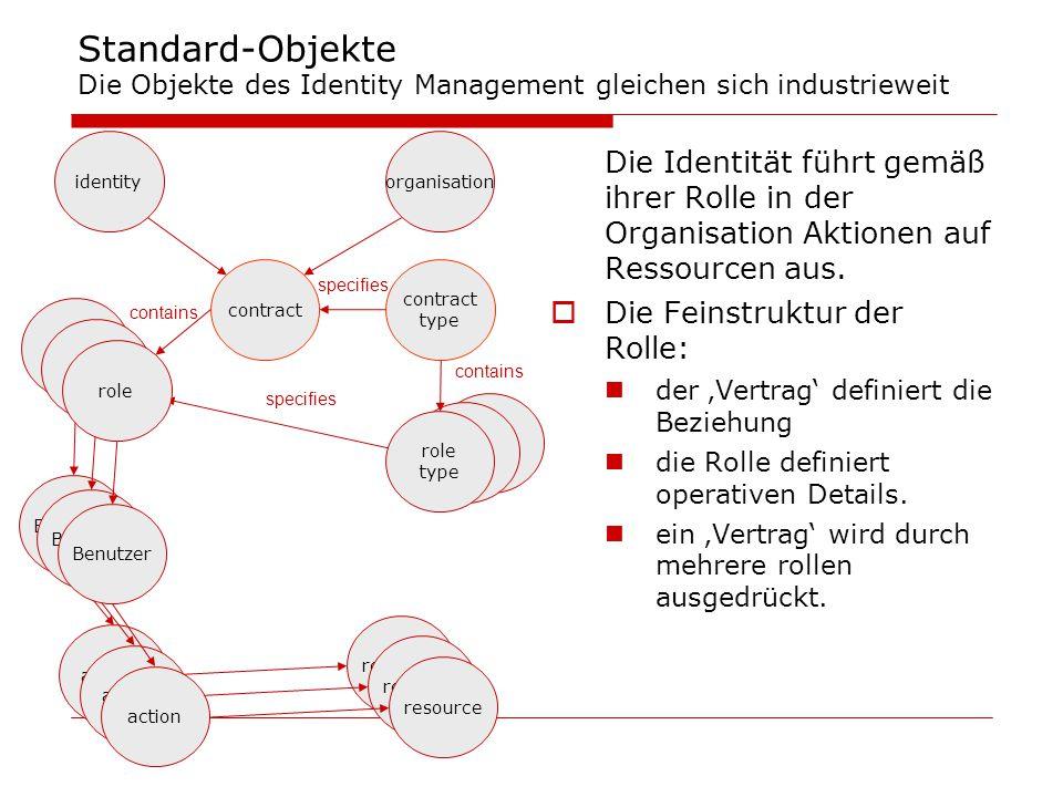 Standard-Objekte Die Objekte des Identity Management gleichen sich industrieweit