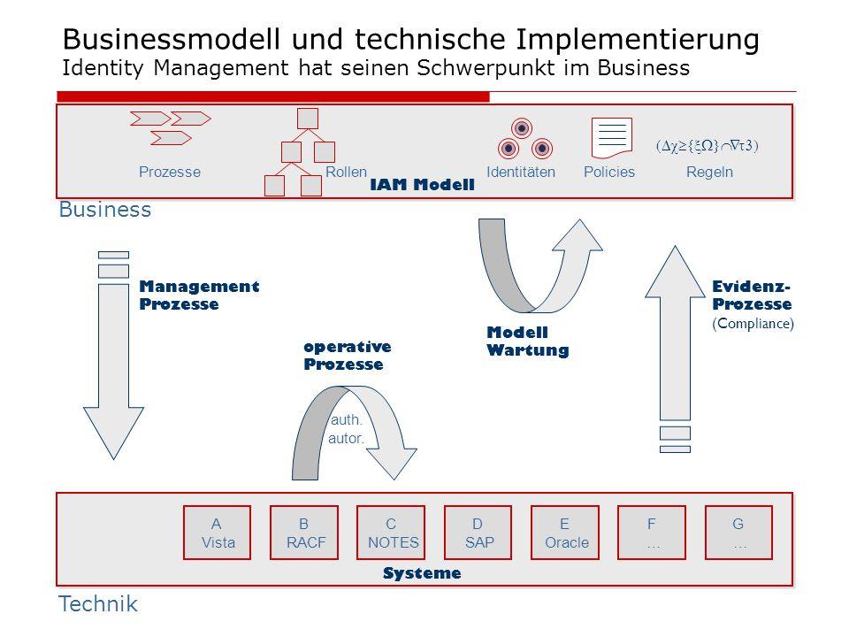 Businessmodell und technische Implementierung Identity Management hat seinen Schwerpunkt im Business