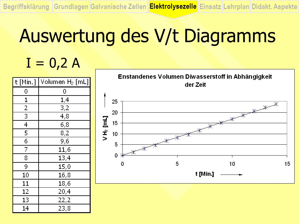 Auswertung des V/t Diagramms